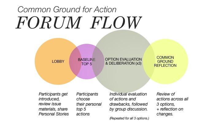 Forum Flow