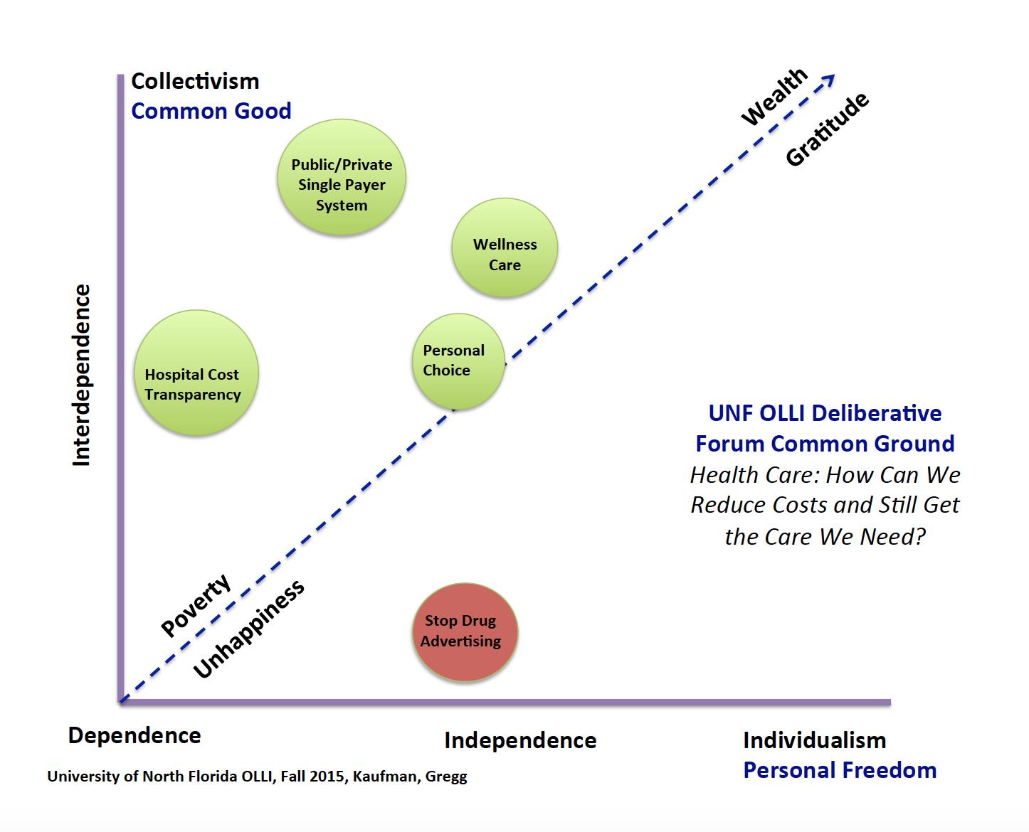 Graph representing forum outcomes